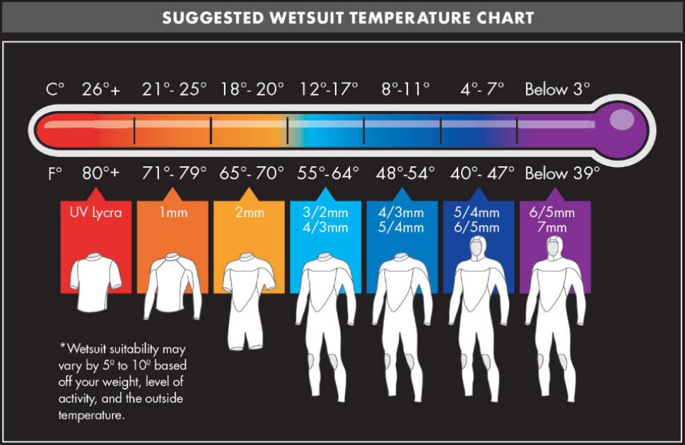 temperatura neopreno oneill