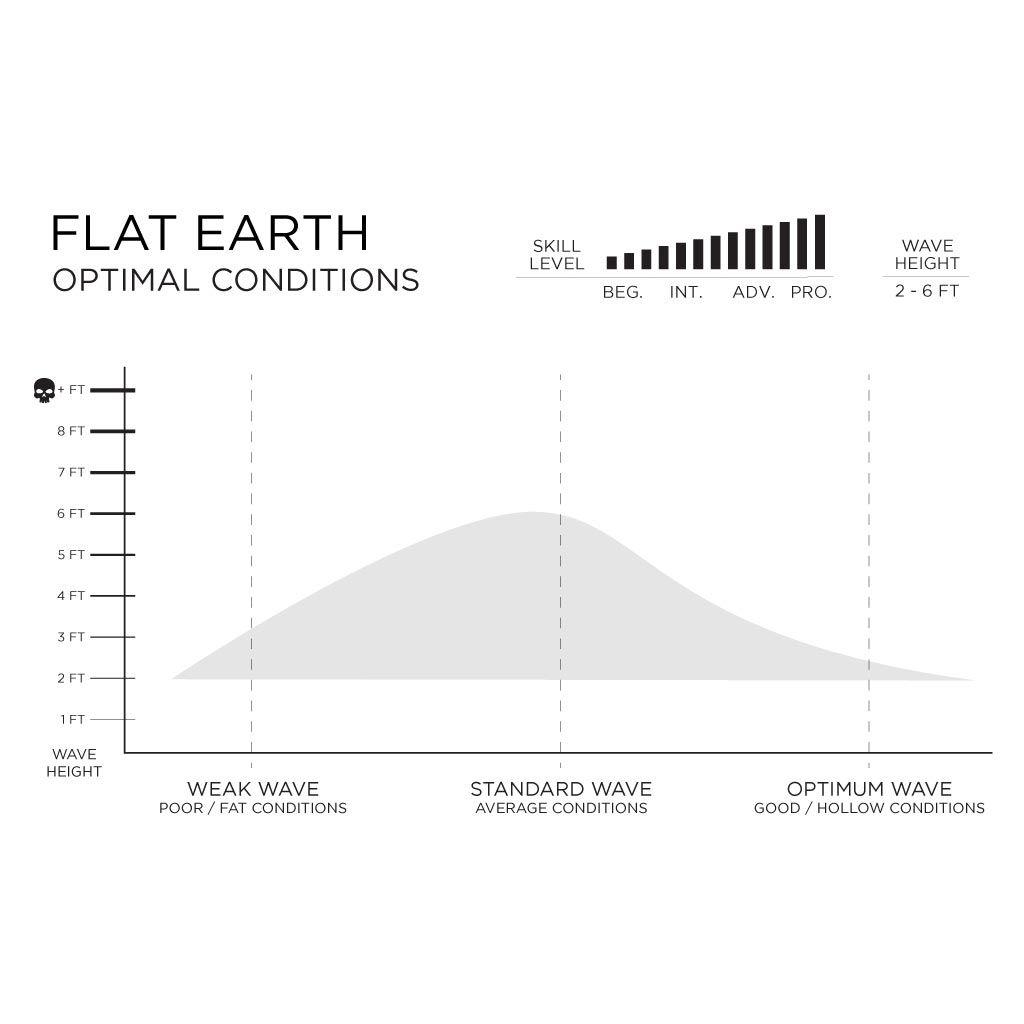 tabla de surf Flat earth aiea akila firewire slater